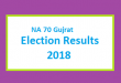 NA 70 Gujrat Election Result 2018 - PMLN PTI PPP Candidate Votes Live Update