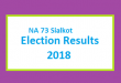 NA 73 Sialkot Election Result 2018 - PMLN PTI PPP Candidate Votes Live Update