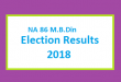 NA 86 M.B.Din Election Result 2018 - PMLN PTI PPP Candidate Votes Live Update