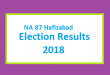 NA 87 Hafizabad Election Result 2018 - PMLN PTI PPP Candidate Votes Live Update
