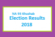 NA 93 Khushab Election Result 2018 - PMLN PTI PPP Candidate Votes Live Update