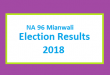 NA 96 Mianwali Election Result 2018 - PMLN PTI PPP Candidate Votes Live Update
