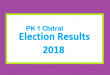 PK 1 Chitral Election Result 2018 - PMLN PTI PPP Candidate Votes Live Update