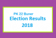 PK 22 Buner Election Result 2018 - PMLN PTI PPP Candidate Votes Live Update