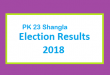 PK 23 Shangla Election Result 2018 - PMLN PTI PPP Candidate Votes Live Update