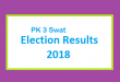 PK 3 Swat Election Result 2018 - PMLN PTI PPP Candidate Votes Live Update
