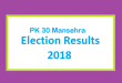 PK 30 Mansehra Election Result 2018 - PMLN PTI PPP Candidate Votes Live Update