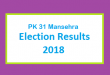 PK 31 Mansehra Election Result 2018 - PMLN PTI PPP Candidate Votes Live Update