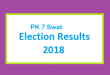 PK 7 Swat Election Result 2018 - PMLN PTI PPP Candidate Votes Live Update