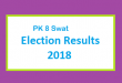 PK 8 Swat Election Result 2018 - PMLN PTI PPP Candidate Votes Live Update