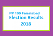 PP 100 Faisalabad Election Result 2018 - PMLN PTI PPP Candidate Votes Live Update
