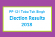 PP 121 Toba Tek Singh Election Result 2018 - PMLN PTI PPP Candidate Votes Live Update