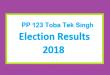PP 123 Toba Tek Singh Election Result 2018 - PMLN PTI PPP Candidate Votes Live Update