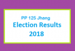 PP 125 Jhang Election Result 2018 - PMLN PTI PPP Candidate Votes Live Update