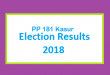 PP 181 Kasur Election Result 2018 - PMLN PTI PPP Candidate Votes Live Update
