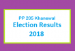 PP 205 Khanewal Election Result 2018 - PMLN PTI PPP Candidate Votes Live Update