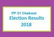 PP 21 Chakwal Election Result 2018 - PMLN PTI PPP Candidate Votes Live Update