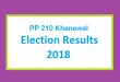 PP 210 Khanewal Election Result 2018 - PMLN PTI PPP Candidate Votes Live Update