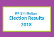 PP 211 Multan Election Result 2018 - PMLN PTI PPP Candidate Votes Live Update