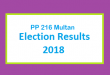 PP 216 Multan Election Result 2018 - PMLN PTI PPP Candidate Votes Live Update