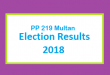 PP 219 Multan Election Result 2018 - PMLN PTI PPP Candidate Votes Live Update