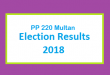 PP 220 Multan Election Result 2018 - PMLN PTI PPP Candidate Votes Live Update