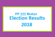 PP 222 Multan Election Result 2018 - PMLN PTI PPP Candidate Votes Live Update