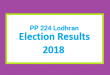 PP 224 Lodhran Election Result 2018 - PMLN PTI PPP Candidate Votes Live Update