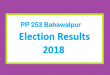 PP 253 Bahawalpur Election Result 2018 - PMLN PTI PPP Candidate Votes Live Update