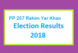 PP 257 Rahim Yar Khan Election Result 2018 - PMLN PTI PPP Candidate Votes Live Update