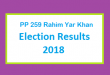 PP 259 Rahim Yar Khan Election Result 2018 - PMLN PTI PPP Candidate Votes Live Update