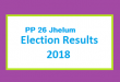 PP 26 Jhelum Election Result 2018 - PMLN PTI PPP Candidate Votes Live Update