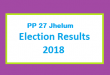PP 27 Jhelum Election Result 2018 - PMLN PTI PPP Candidate Votes Live Update