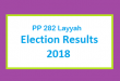 PP 282 Layyah Election Result 2018 - PMLN PTI PPP Candidate Votes Live Update