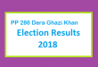 PP 286 Dera Ghazi Khan Election Result 2018 - PMLN PTI PPP Candidate Votes Live Update