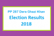 PP 287 Dera Ghazi Khan Election Result 2018 - PMLN PTI PPP Candidate Votes Live Update