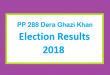 PP 288 Dera Ghazi Khan Election Result 2018 - PMLN PTI PPP Candidate Votes Live Update