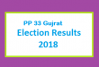 PP 33 Gujrat Election Result 2018 - PMLN PTI PPP Candidate Votes Live Update