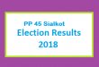 PP 45 Sialkot Election Result 2018 - PMLN PTI PPP Candidate Votes Live Update
