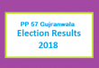 PP 57 Gujranwala Election Result 2018 - PMLN PTI PPP Candidate Votes Live Update