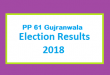 PP 61 Gujranwala Election Result 2018 - PMLN PTI PPP Candidate Votes Live Update
