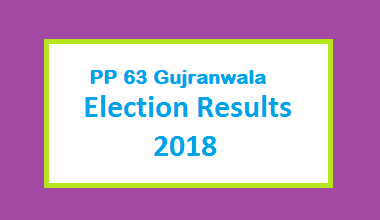 PP 63 Gujranwala Election Result 2018 - PMLN PTI PPP Candidate Votes Live Update