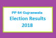 PP 64 Gujranwala Election Result 2018 - PMLN PTI PPP Candidate Votes Live Update