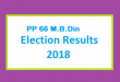 PP 66 M.B.Din Election Result 2018 - PMLN PTI PPP Candidate Votes Live Update