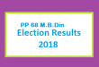 PP 68 M.B.Din Election Result 2018 - PMLN PTI PPP Candidate Votes Live Update