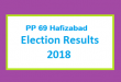 PP 69 Hafizabad Election Result 2018 - PMLN PTI PPP Candidate Votes Live Update