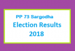 PP 73 Sargodha Election Result 2018 - PMLN PTI PPP Candidate Votes Live Update