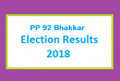 PP 92 Bhakkar Election Result 2018 - PMLN PTI PPP Candidate Votes Live Update