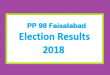 PP 98 Faisalabad Election Result 2018 - PMLN PTI PPP Candidate Votes Live Update