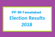 PP 99 Faisalabad Election Result 2018 - PMLN PTI PPP Candidate Votes Live Update